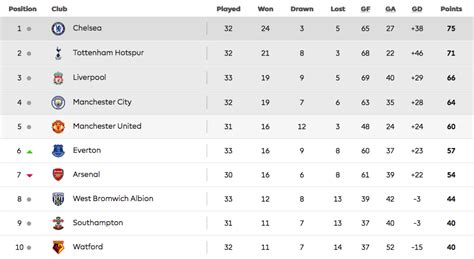 epl results and table standing english premier league standings