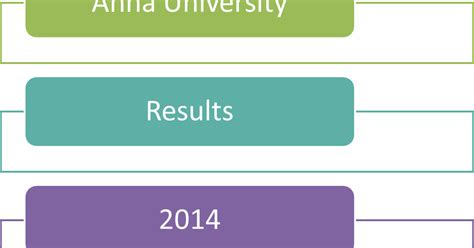 Mba Results Dec 2014 by Ug Pg 1st Sem Jan 2014 Results
