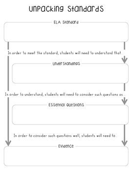 Unpacking Standards Graphic Organizer Editable By Mrs Jones Teaches Unpacking The Standards Template
