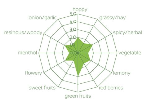 100 hops diagram everything you need to about
