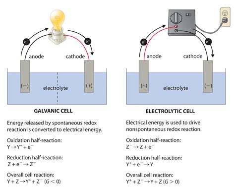 voltaic cell diagram electrochemistry