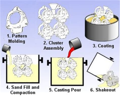 what is pattern in casting lost foam process