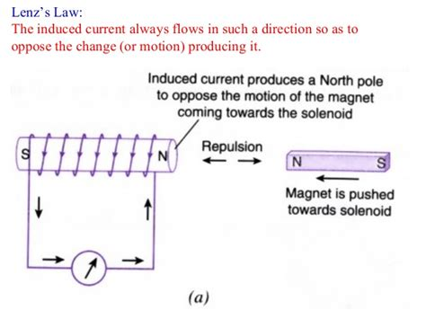 electromagnetic induction is used in electromagnetic induction