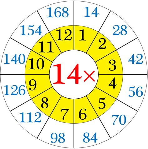 14 Multiplication Table by Multiplication Table Of 14 Read And Write The Table Of