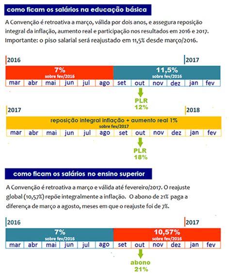 Dissdio 2016 Dos Frentistas | dissdio dos frentistas cinas e regio dissdio dos