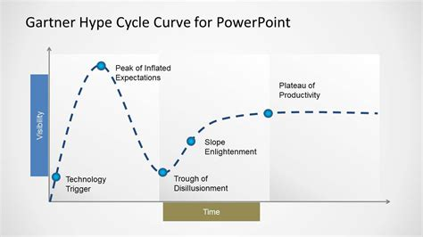 gartner templates gartner hype cycle curve template for powerpoint slidemodel