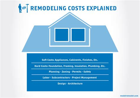 average cost of house renovation average cost of renovating a house 28 images 2017 kitchen remodel costs average