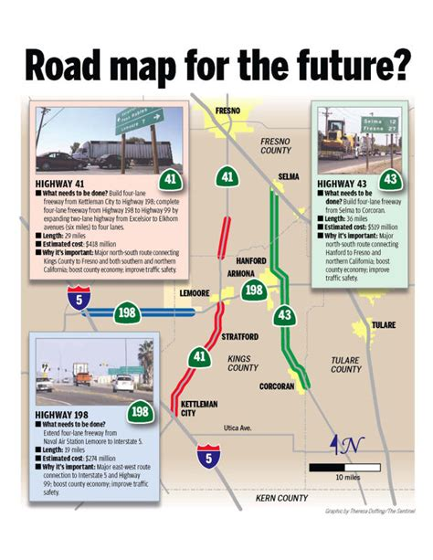 future road map road map for the future