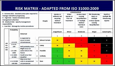 9 Risk Assessment Matrix Template Excel Sletemplatess Sletemplatess Risk Matrix Template Excel