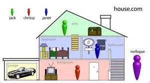 home design diagram the living room