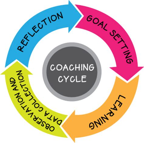 Coaching Cycle Template