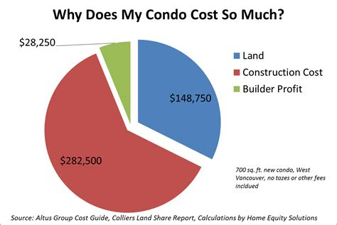 Why Does A Lamborghini Cost So Much Why Does That Vancouver Condo Cost So Much