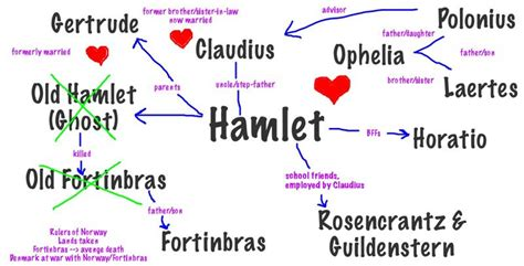 list of themes in hamlet hamlet themes motifs symbols paget english