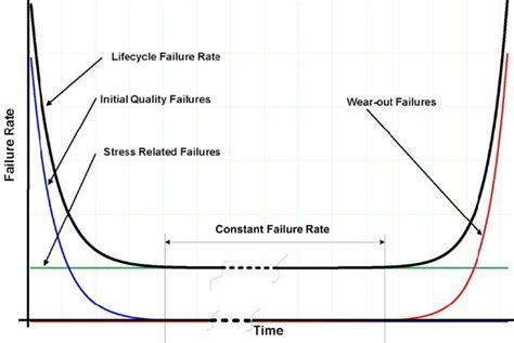 bathtub curve explanation reliability bathtub curve 28 images reliability and
