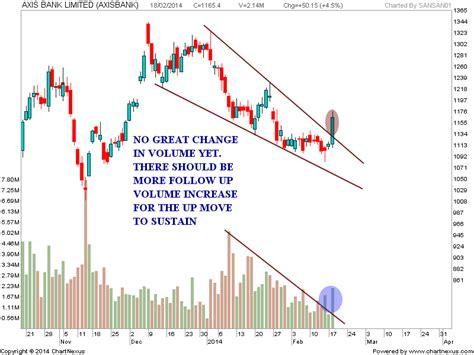 candlestick pattern of axis bank stock market chart analysis 02 19 14