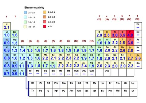 Periodic Table Polarity by Molecular Compounds And Covalent Bonds