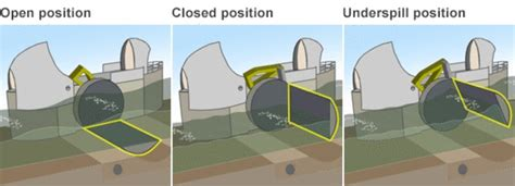 thames flood barrier how does it work the thames barrier is it still fit for purpose unda