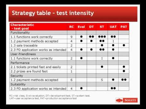 agile test strategy template exle agile test strategy agile test plan funnydog tv