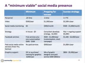 bringing social inside social media staffing culture and