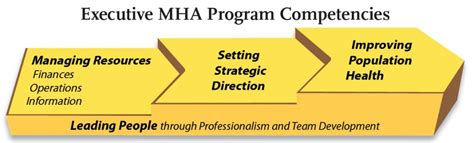 1 year mha programs emha curriculum of iowa college of health