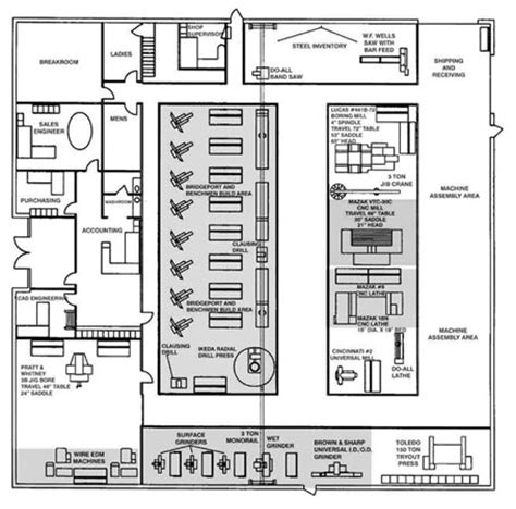 layout design lean manufacturing plant layout