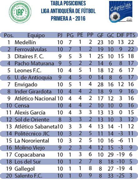 tabla de posiciones del ceonato de futbol colombiano 2016 tabla de ceonato nacional de ecuador 2016