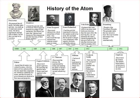 History Of The Atom Worksheet Answers by Atoms And Molecules It All