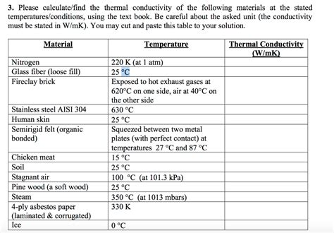 material thermal conductivity table solved heat transfer question the formulas a