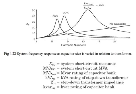 effect harmonics capacitor bank capacitor bank effect 28 images what is the importance of reactive power in transmission