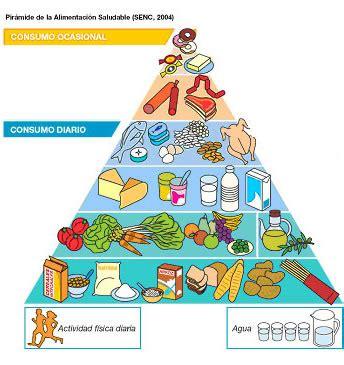 piramides de los alimentos 161 qu 201 bueno es comer pir 225 mides de alimentaci 243 n