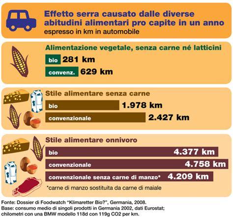 inquinamento alimentare tabelle inquinamento alimentari veganhome