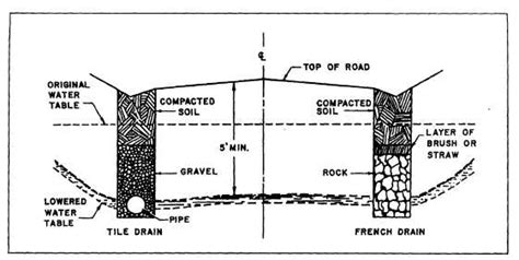 drainage section drawing drainage 14071 72