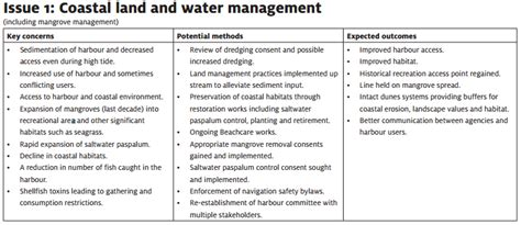 land management plan template study tairua harbour and catchment management plan