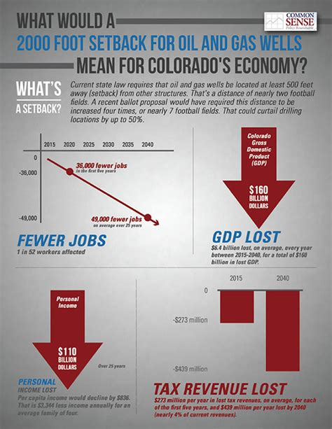 Of Colorado Boulder Mba Cost by Study 2 000 Foot And Gas Setbacks Would Cost Tens Of
