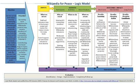 File Logic Model Wikipedia4peace Pdf 维基百科 自由的百科全书 Sle Logic Model Template