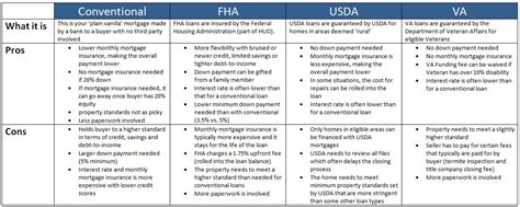 mortgage loans mortgage loan types