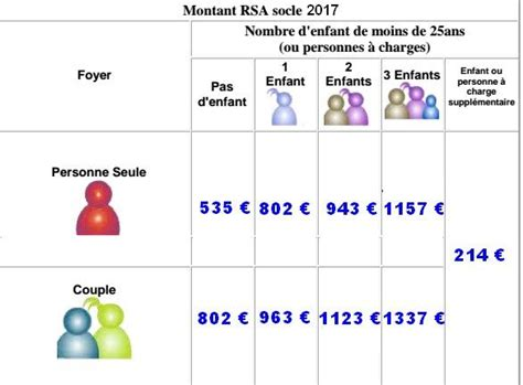 Plafond Rsa Socle by Caf Montant Rsa