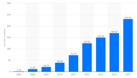 2016 phone sales newhairstylesformen2014com iphone売上 2016年度に初の下落を記録する モルガン スタンレー予測 iphone mania