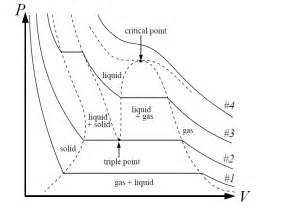 pv phase diagram concepts for ies objective questions mechanical