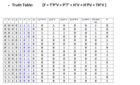 Boolean Table by Ece Logic Circuit January 2012