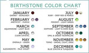 birthstone colors chart birthstone colors by month and their meaning ultimate