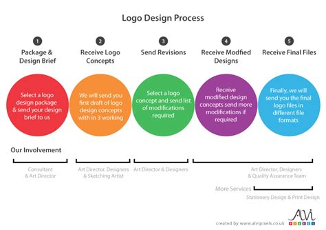 design a logo process logo design leeds manchester huddersfield bradford