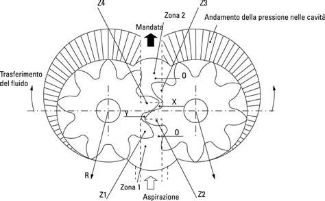 calcolare la portata calcolo portata pompa ingranaggi confortevole soggiorno