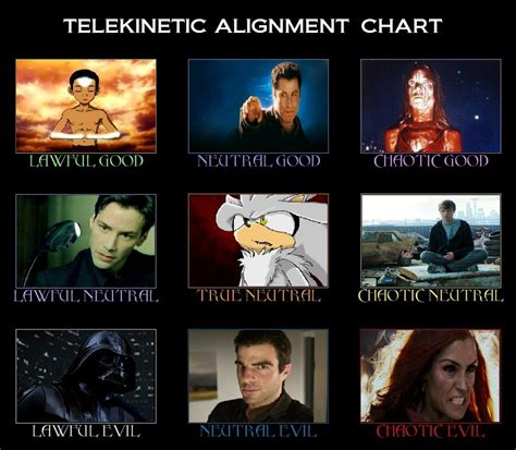 Alignment Chart Meme - beware of telekinetic beings