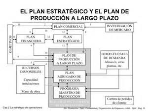 El plan estrat 233 gico y el plan de producci 243 n a largo