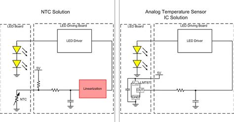 ntc thermistor wiring how to use temperature sensors to achieve linear thermal foldback in automotive led lighting
