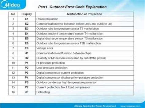 codigo error rheem ff codigo de errores para aire acondicionado youtube