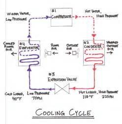 Basic Home Hvac Design by Hvac In Construction From Construction Knowledge Net