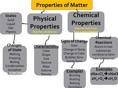 classification  matter graphic organizers