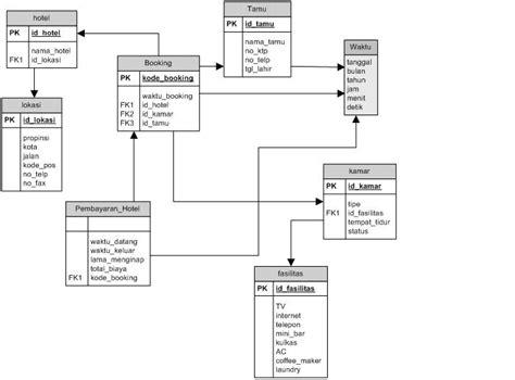 gambar desain database dian s it lecturer 12 01 2010 01 01 2011